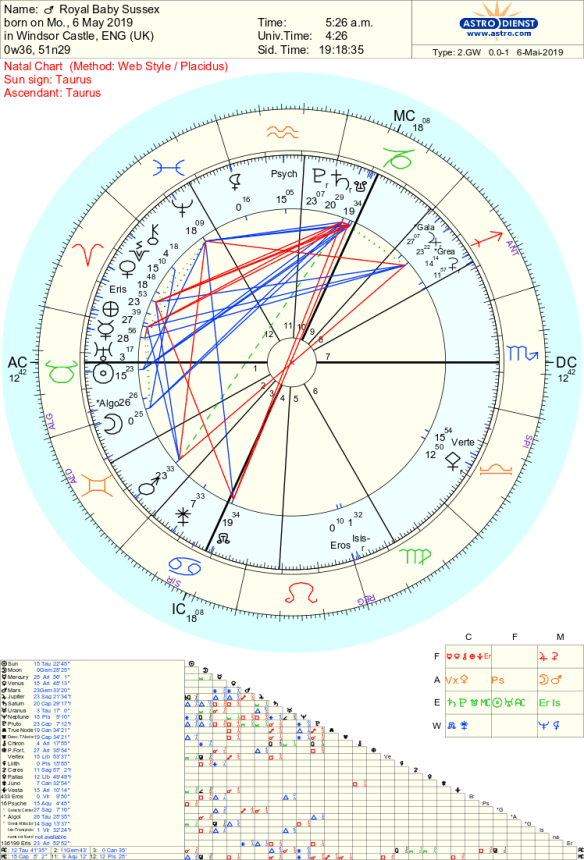 Royal Baby Sussex Astrology