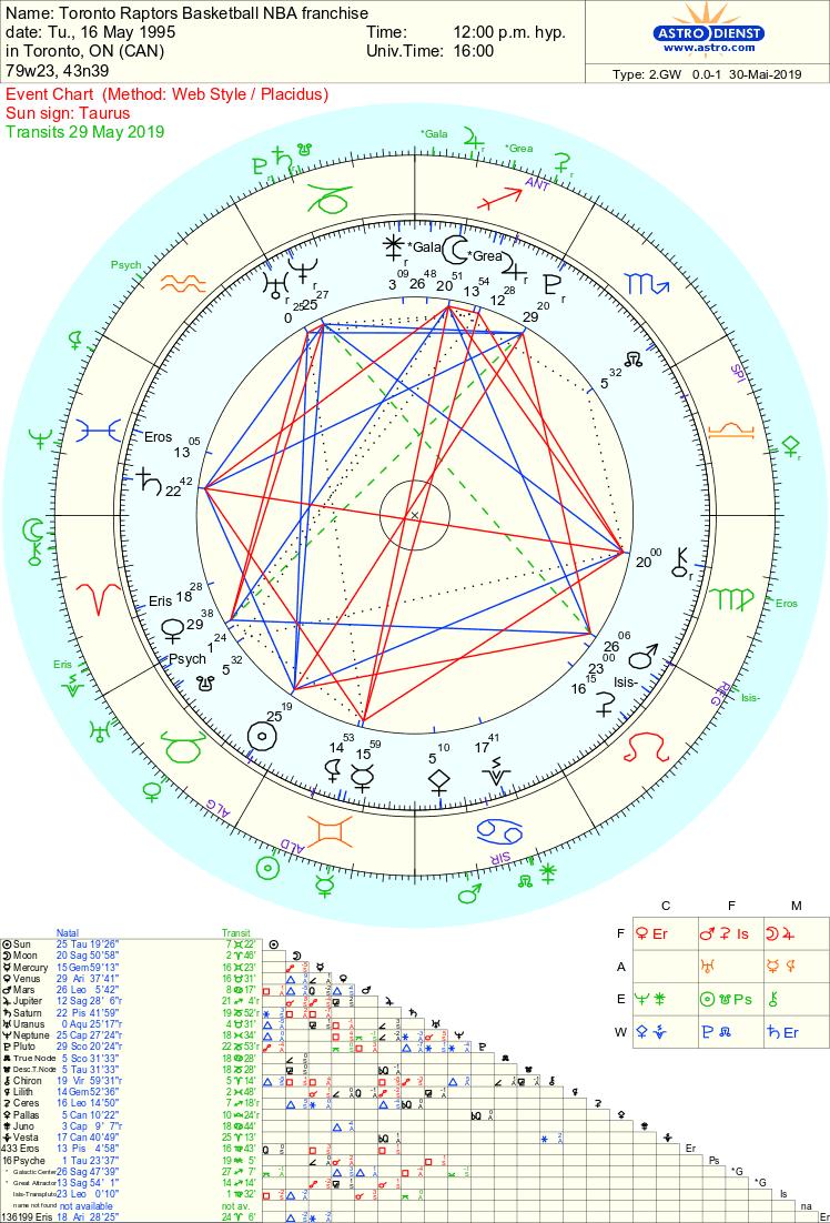 toronto star horoscope february 10 2020