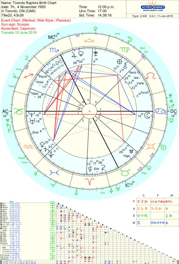 Toronto Raptor's Astrology Chart