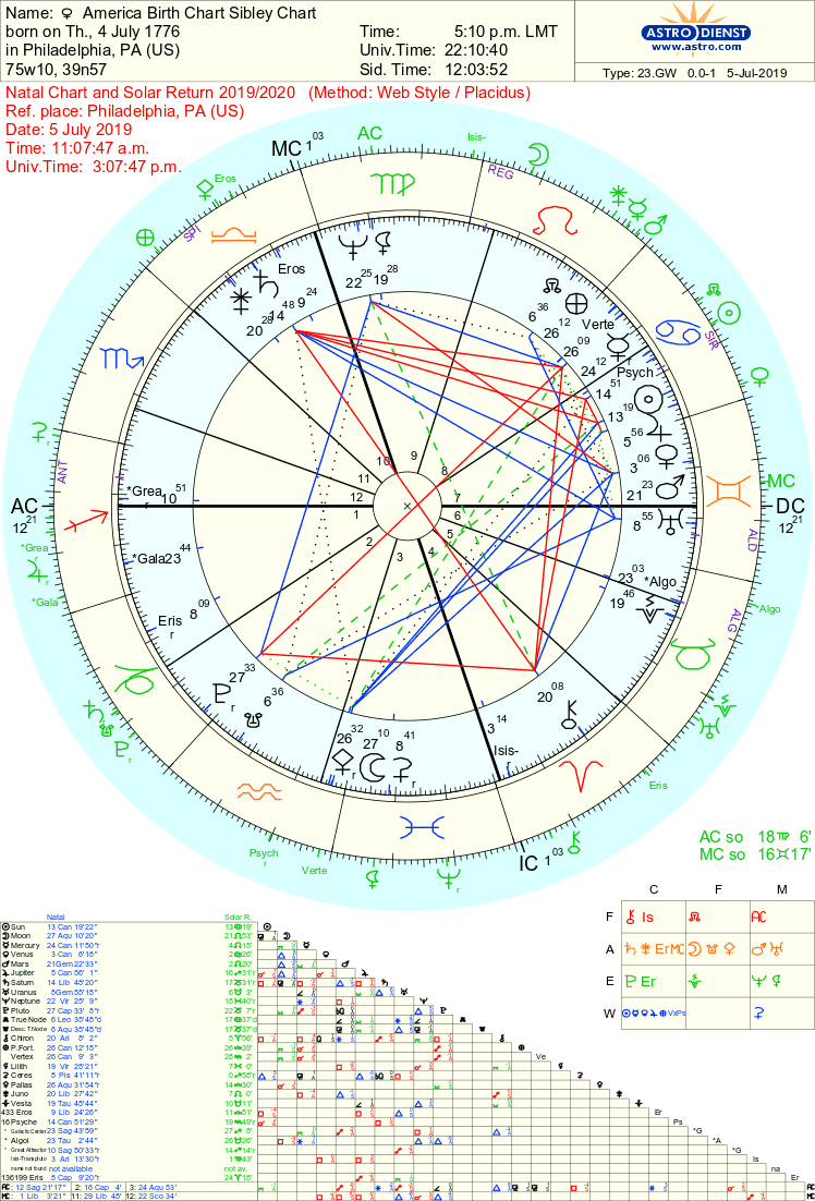 Natal Chart 2019