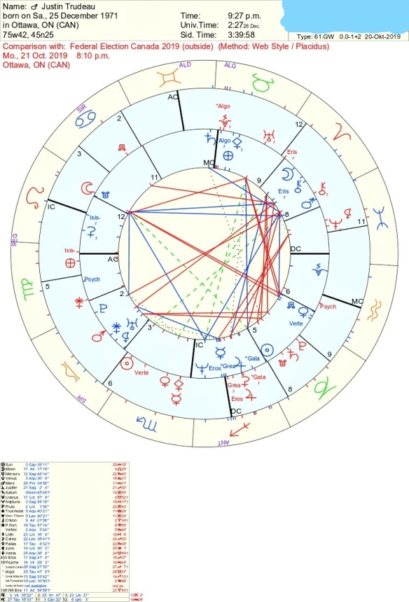 Justin Trudeau Astrology Canada Election 2019