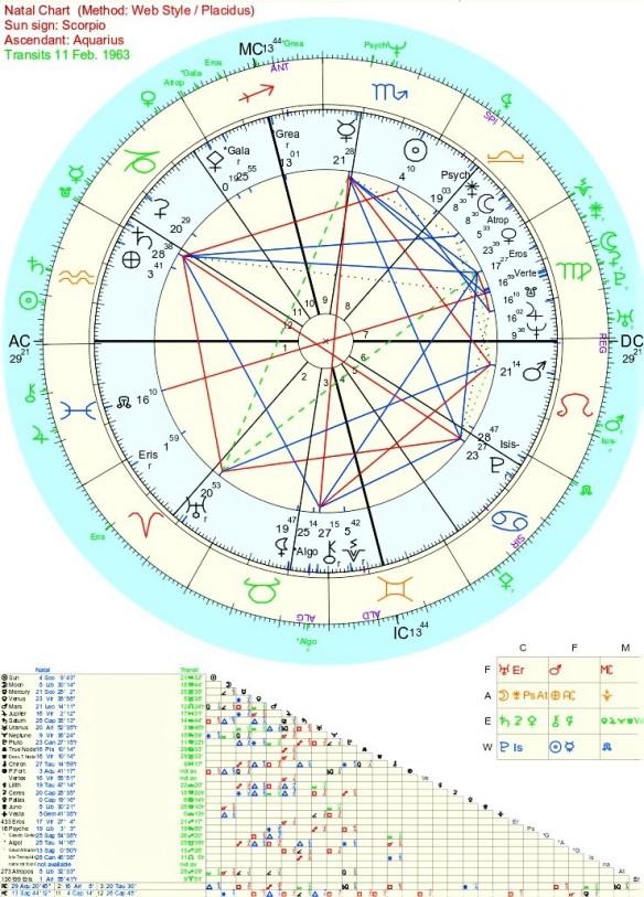 sylvia Plath astrology Natal and death chart