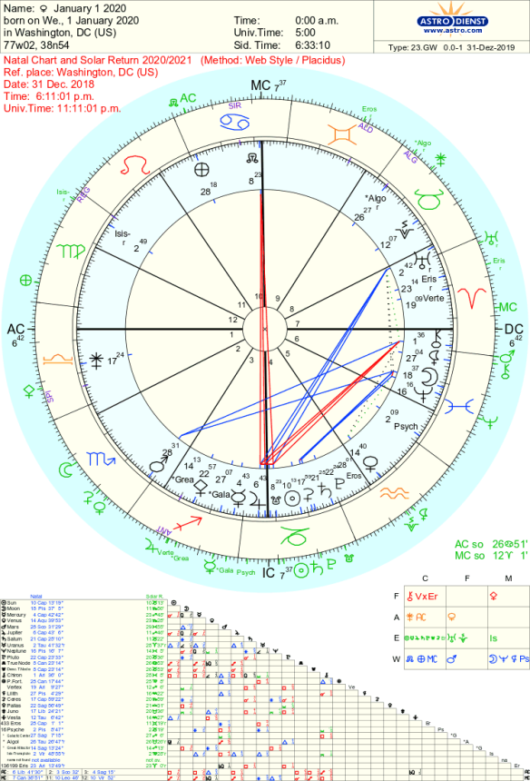 january 1 2020 astrology chart