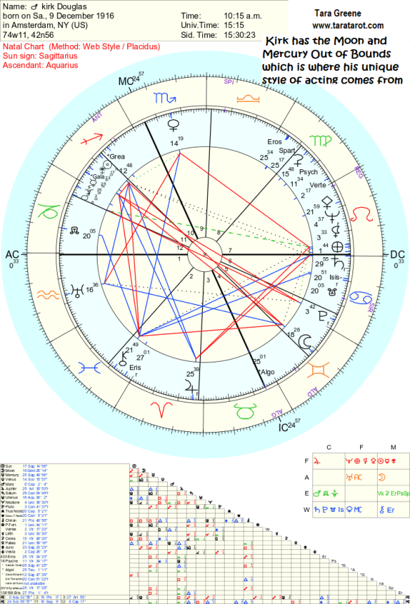 Kirk Douglas Astrology