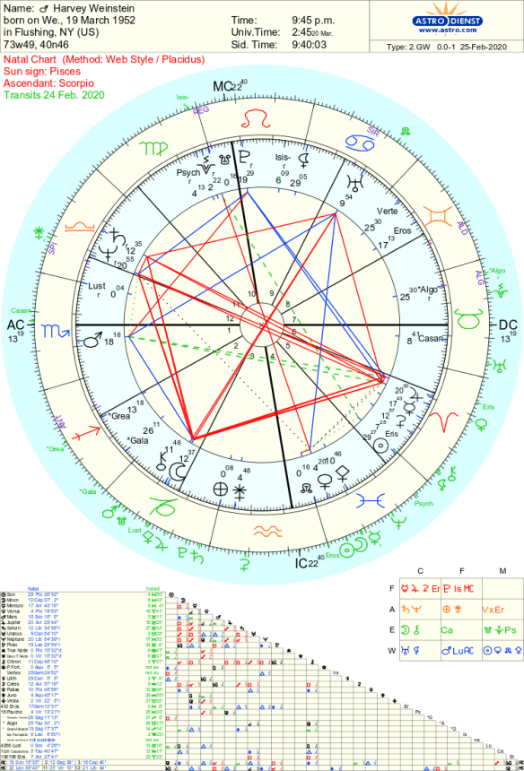Harvey Weinstein Astrology Chart analysis by Tara Greene