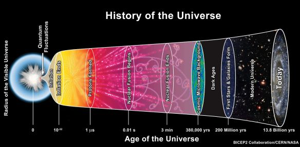 The_History_of_the_Universe TheAstronomyBum CC0