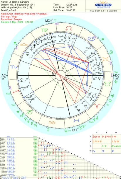 Bernie Sanders astrology chart