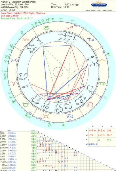 Elizabeth Warren astrology