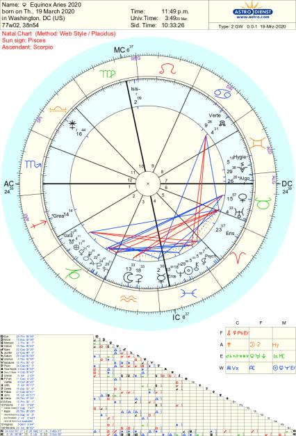 Aries Equinox Astrology 2020