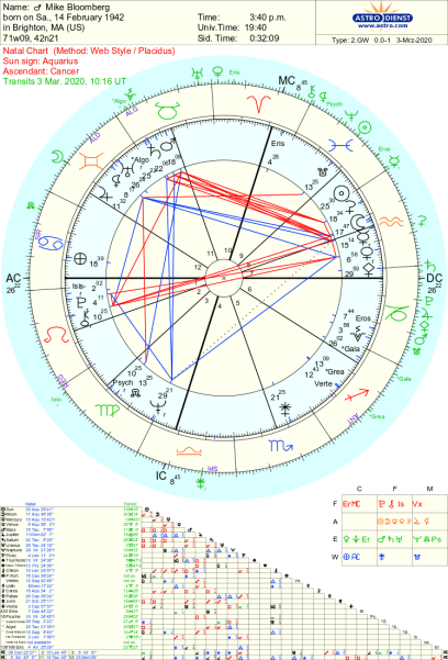 mike bloomberg natal astrology chart