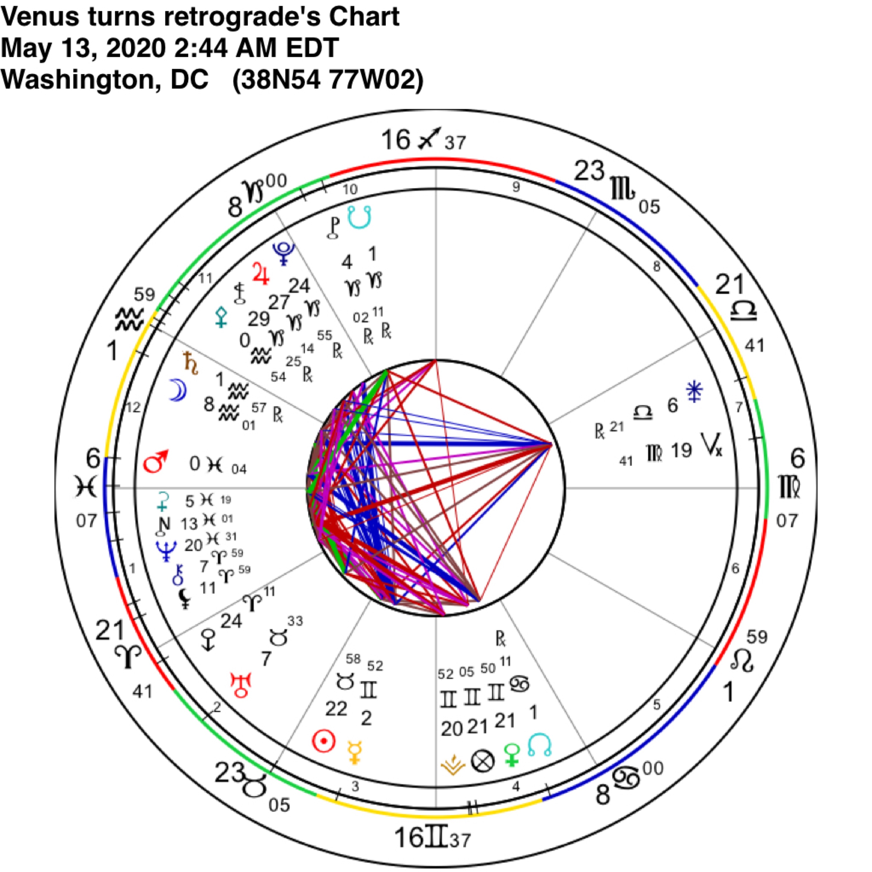 Venus turns Retrograde May 13 2020