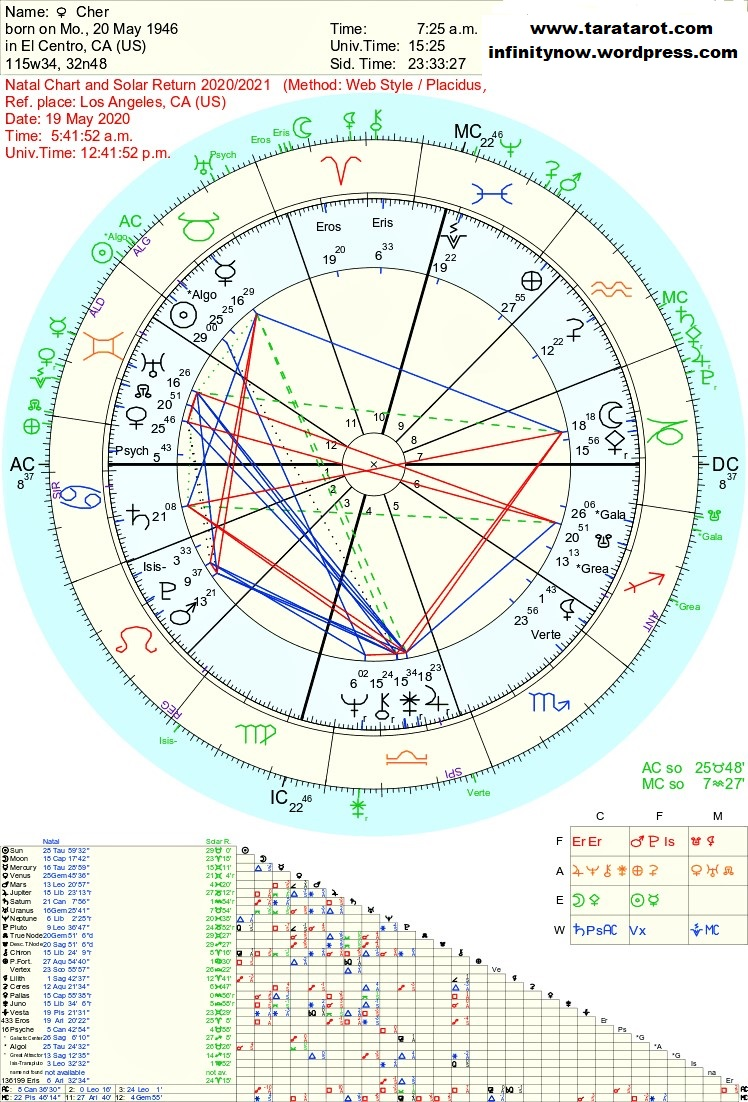 Cher, astrology chart by Tara Greene