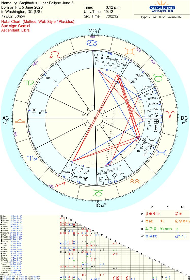 Sagittarius Lunar eclipse June 5 2020