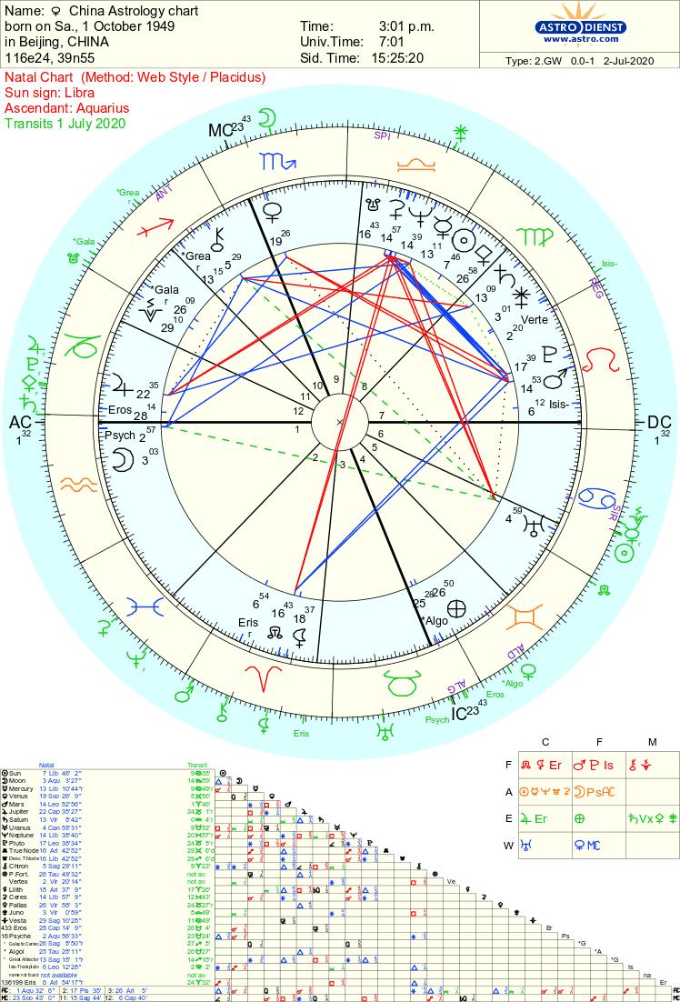china_astrology Tara Greene 2020 and beyond