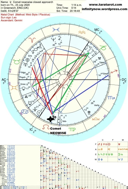 Comet neowise closest approach astrology