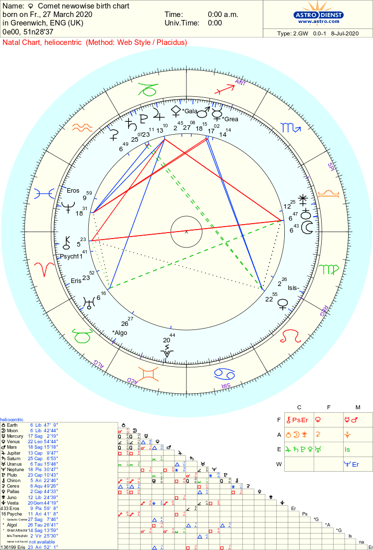 Comet Neowise Heliocentric Astrology chart