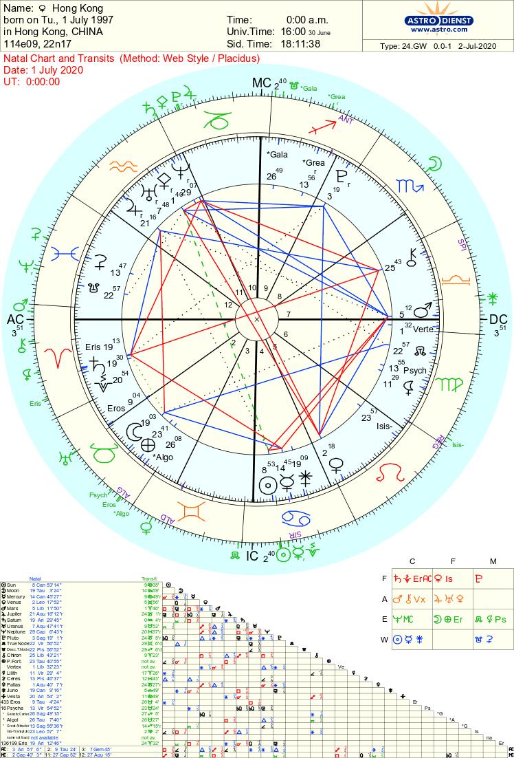 Hong Kong Astrology