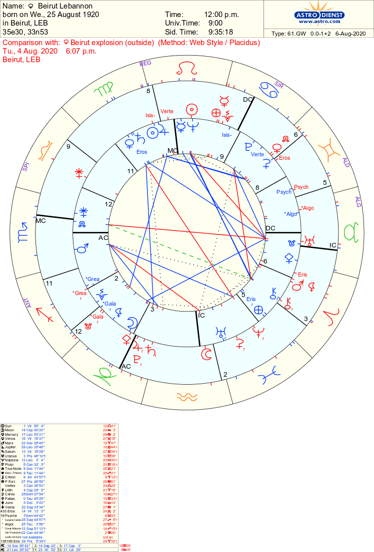 Beirut Explosion Astrology Tara Greene Tarot Reader Astrology Psychic
