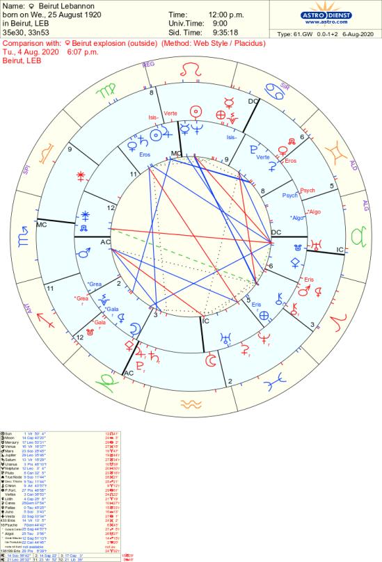 Beirut Lebanon 2020 explosion astrology