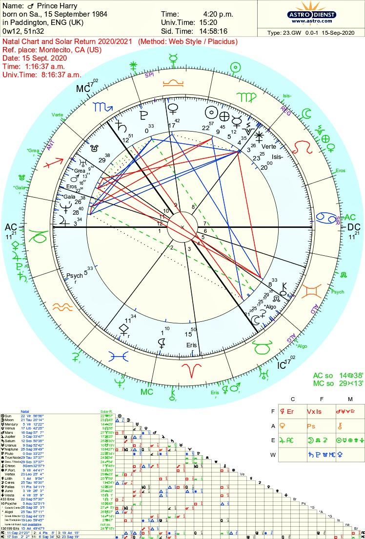 Prince Harry 2020-2021 Astrology