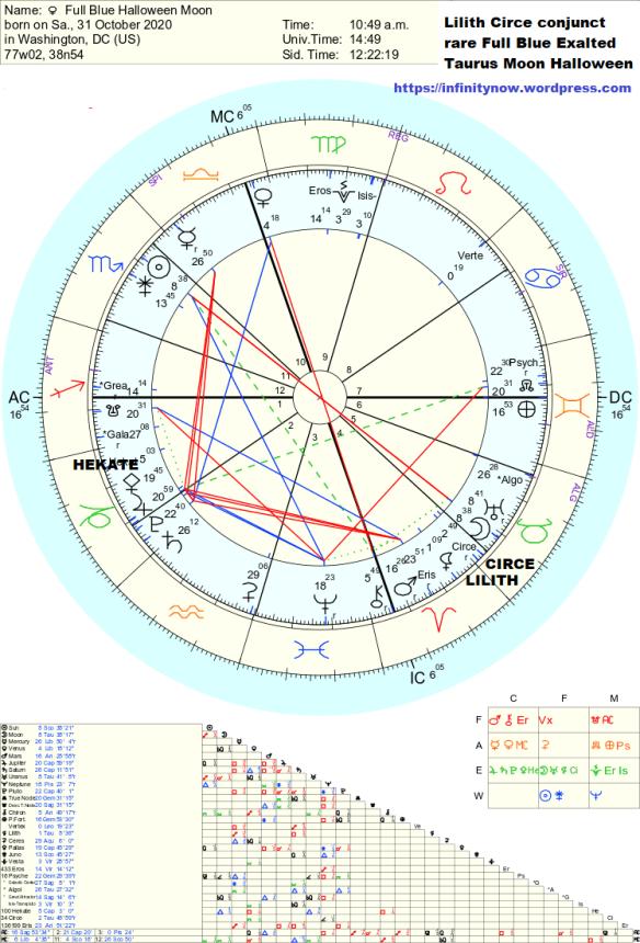 Full Blue Halloween Moon astrology by Tara Greene
