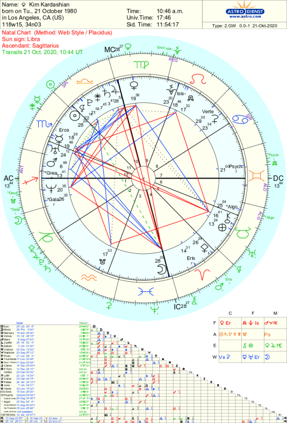 Happy 40th to Kim Kardashian, the Grandest Libra. What is life like at 40? check out her natal chart and predictions for the year ahead.