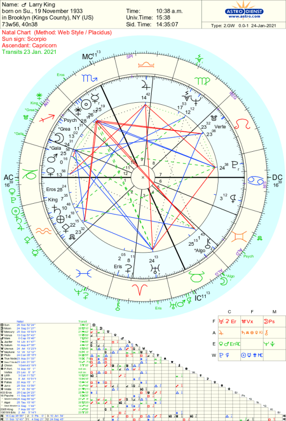 Larry King Astrology Life and death Tara Greene