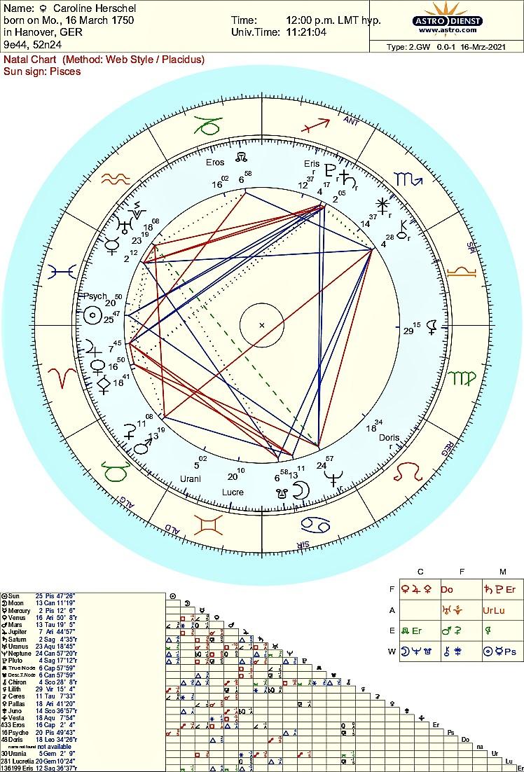 caroline_herschel astrology