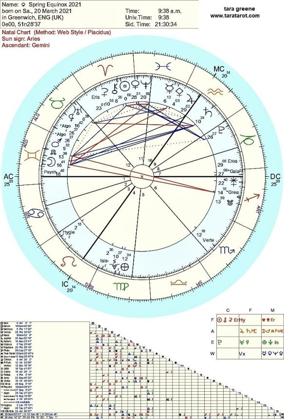 Spring Equinox March 20 2021 astrology