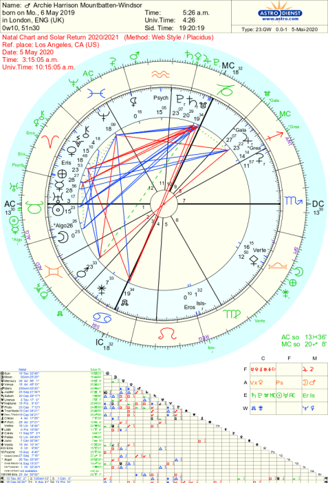 Archie Harrison Mountbatten-Windsor Astrology