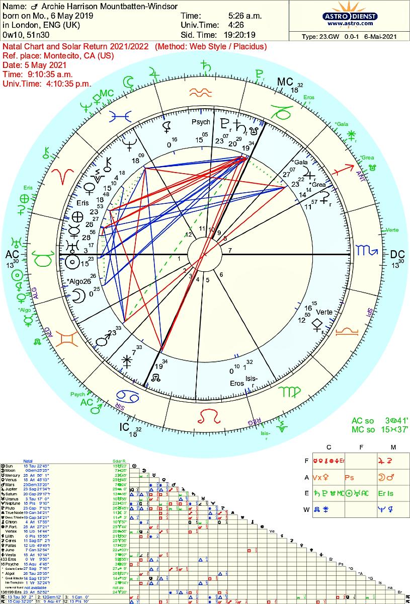 Archie Harrison Mountbatten Windsor Astrology
