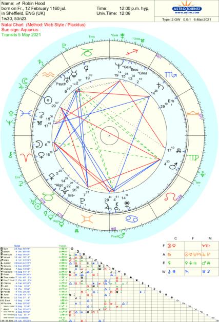 Robin Hood Astrology Chart by Tara Greene