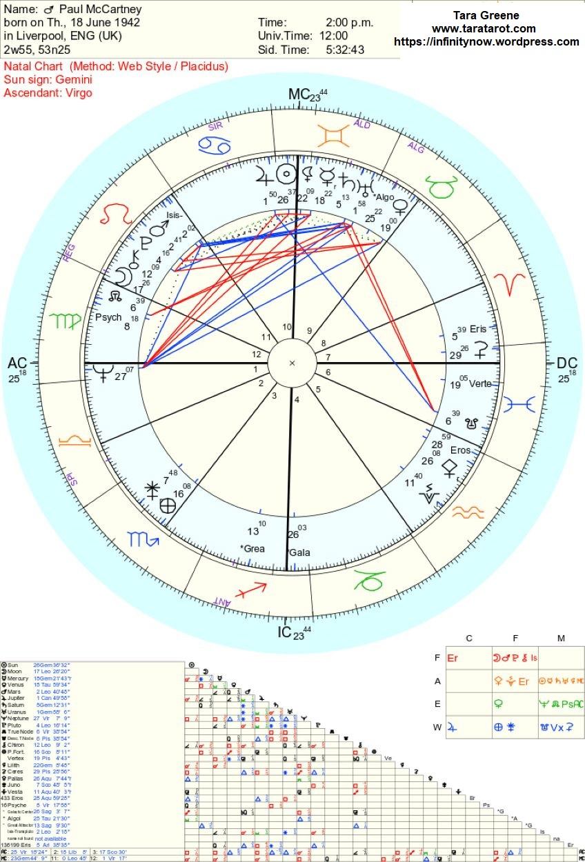 Paul McCartney Astrology Chart