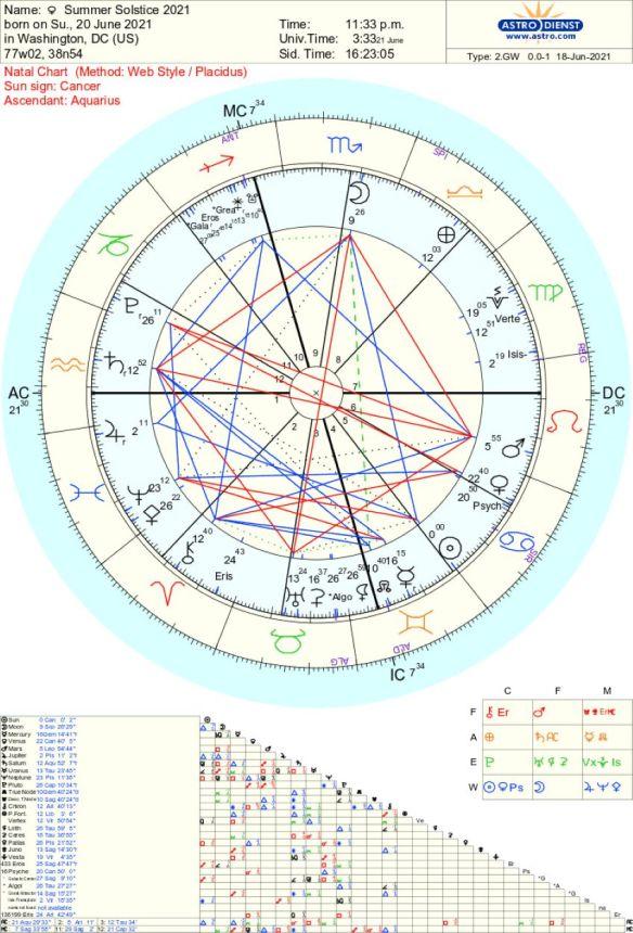 Summer solstice 2021 Astrology Tara Greene