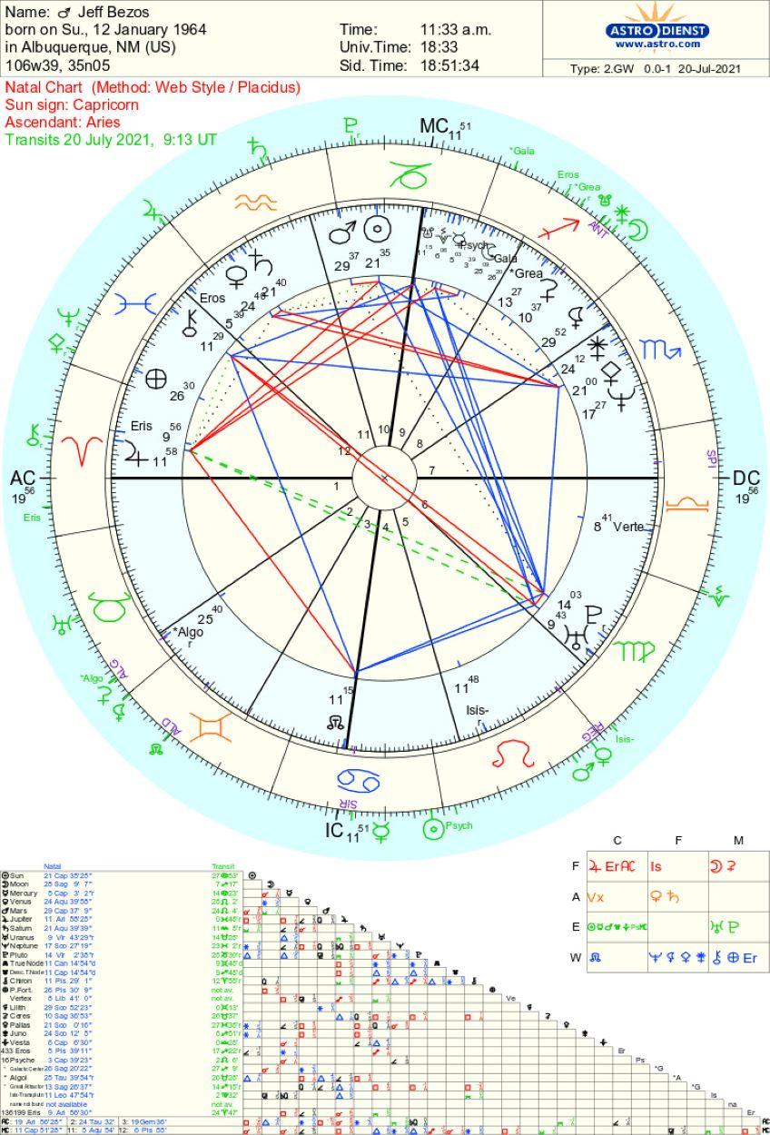 Jeff Bezos Natal Astrology chart and Blue Horizon rocket launch july 20 2021