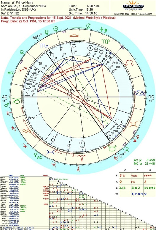 prince_harry transits 2021-2022 and progressed Astrology chart